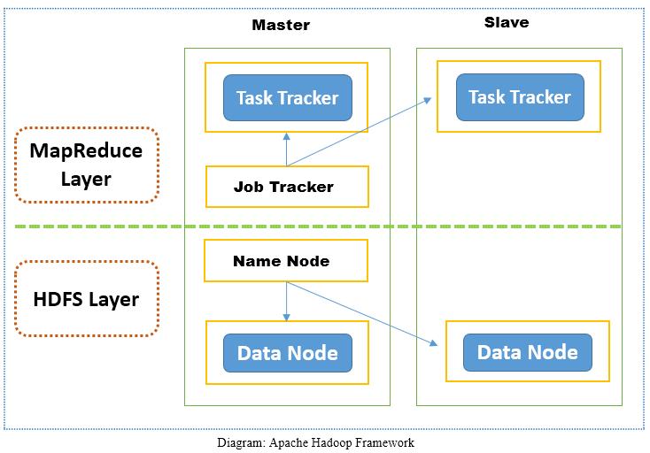 Apache Hadoop vs Apache Spark | Spark | Learntek org