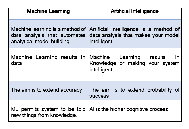Ml vs AI