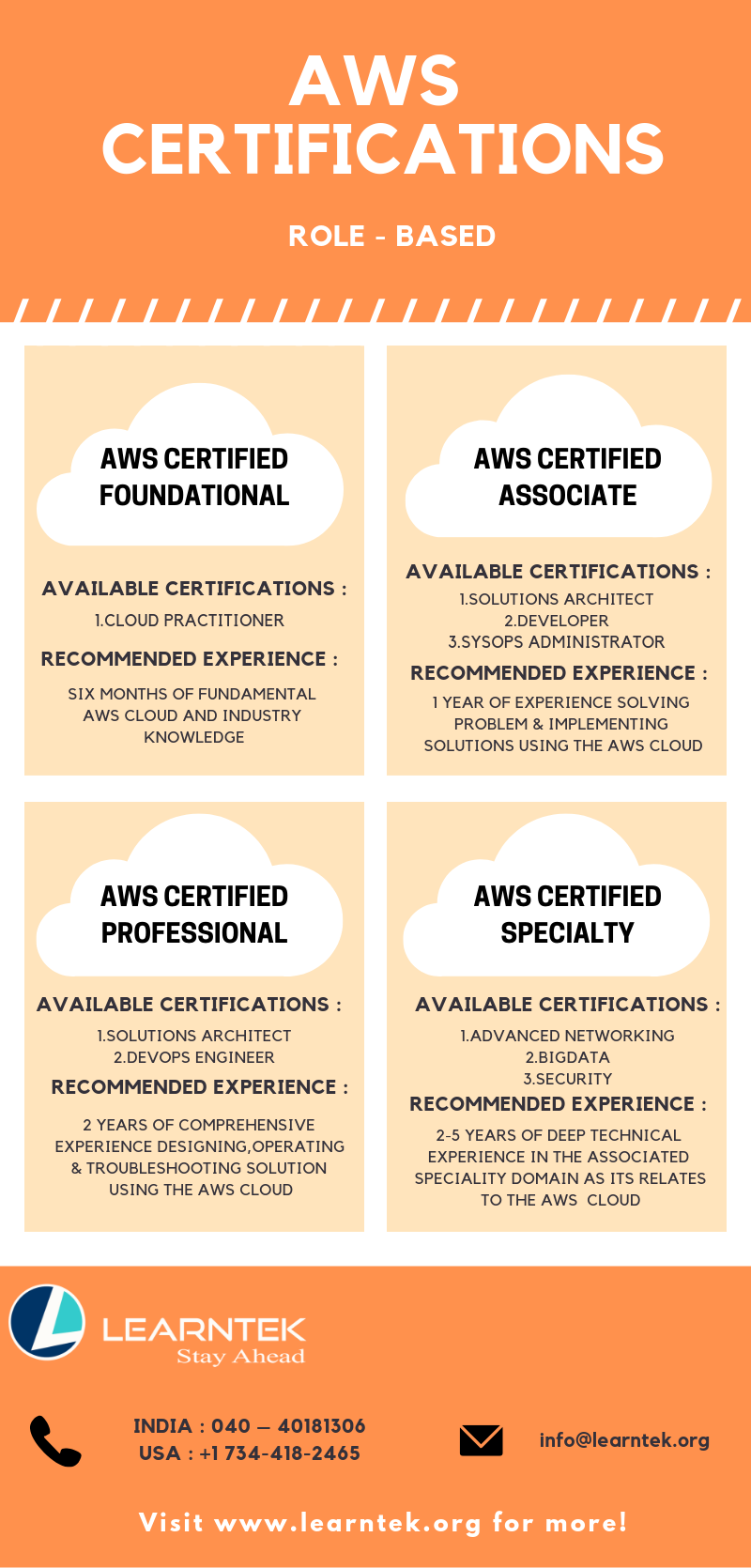 Amazon Web Services Certifications Aws Certification Course Learntek