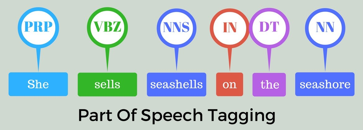 Categorizing and POS Tagging with NLTK Python | Learntek
