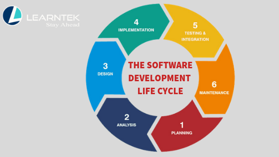 Sdlc Models Software Development Life Cycle Models Learntek